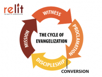 relit-cycle_of_evangelization_chart